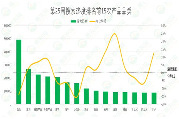 2021年第25周熱搜農產品行情:西瓜熱度持續居高位,大蒜行情穩漲,葡萄價格跌破5元
