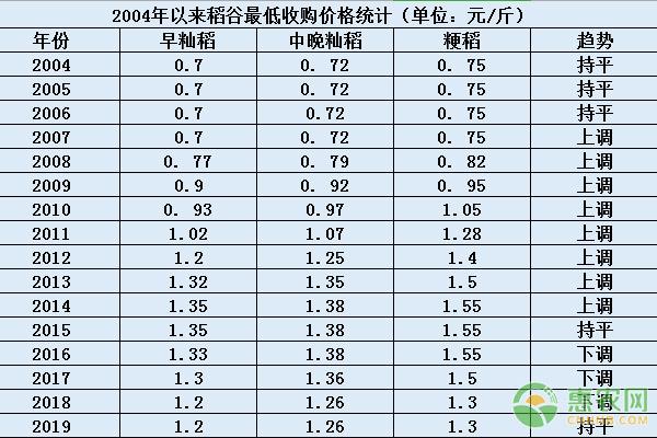 2004年以来稻谷最低收购价调整情况