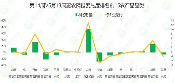 热门农产品行情14周:大米市场关注度飙升,大蒜、辣椒行情给力