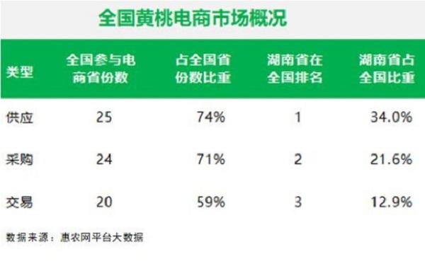 """4年增长576%,湖南黄桃产业远超全国增速进入发展""""快车道"""""""