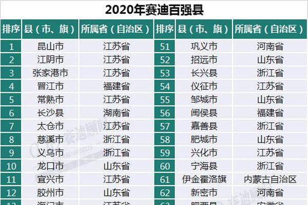 33个县GDP破千亿,湖南有4个上榜!