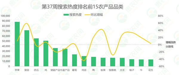2020年第37周热搜农产品行情:猪苗热度再上涨、生姜行情坚挺,苹果价格止跌上扬