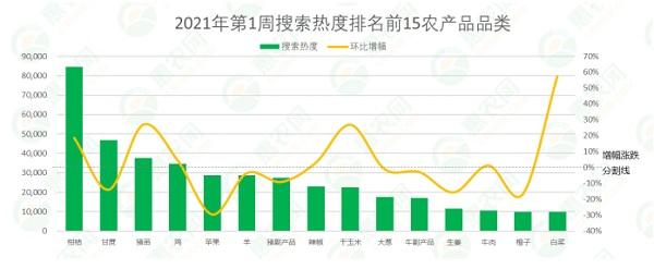 2021年第1周热搜农产品行情:白菜、猪苗热度领涨,辣椒价格止涨回落,樱桃行情大跳水