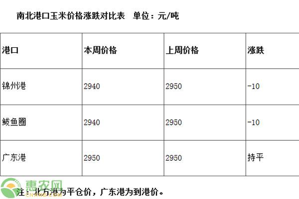 黑龙江玉米市场周报(0201-0207)