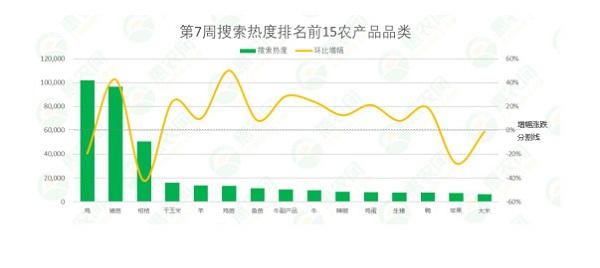2021年第7周热搜农产品行情:猪苗、鸡苗热度高涨,果蔬类价格回落