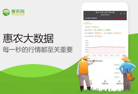 惠农网行情大数据:以科技赋能现代农业