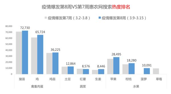 疫情简报第八周:生姜、大蒜增幅排名双增,猪苗热度高位趋稳!