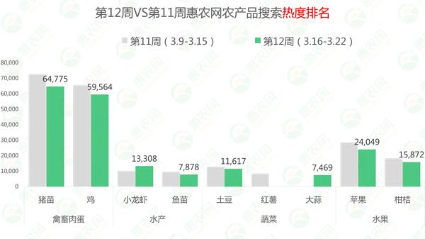 """热门农产品行情12周:西瓜、小龙虾强势霸榜,猪苗行情""""四连涨"""""""