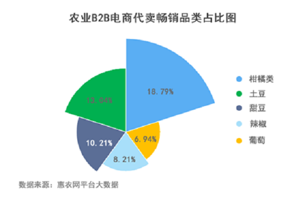 农业B2B电商80、90后占71% 华东地区活跃度江苏第二