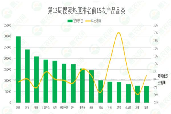2021年第13周热搜农产品行情:西瓜供不应求受追捧,甜瓜量增价减,猪肉价格8连跌