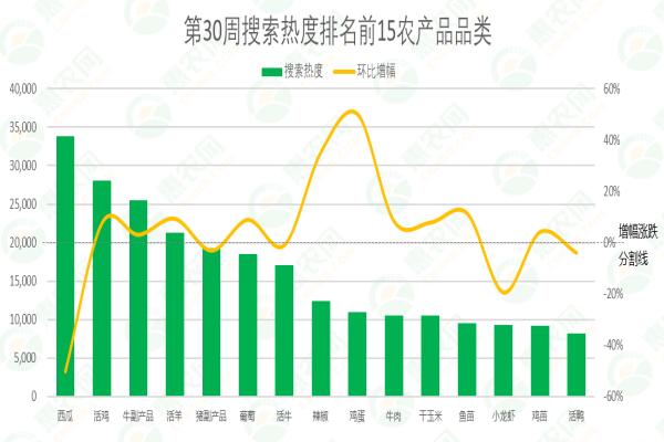 2021年第30周熱搜農產品行情:雞蛋價格回漲,甲魚行情走高,葡萄量價齊漲
